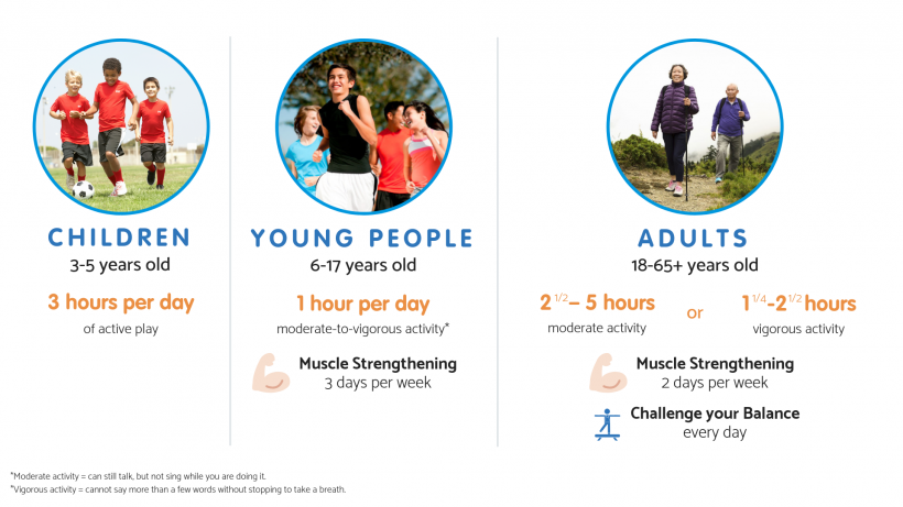 2018 Physical Activity Guidelines