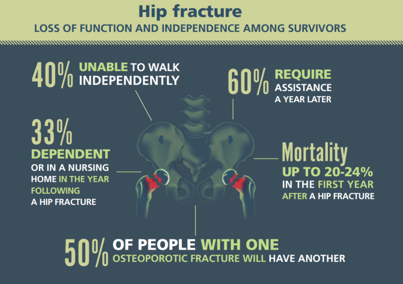 hip fracture infographic